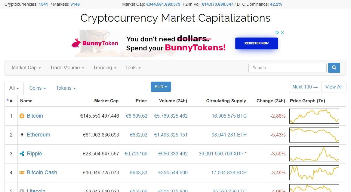 bitcoin statistiche