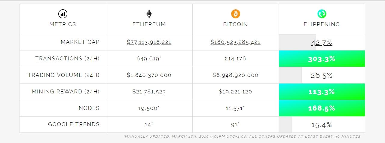 ethereum statistiche bitcoin